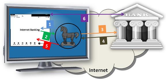 Canale Sicurezza - Trojan - Swift
