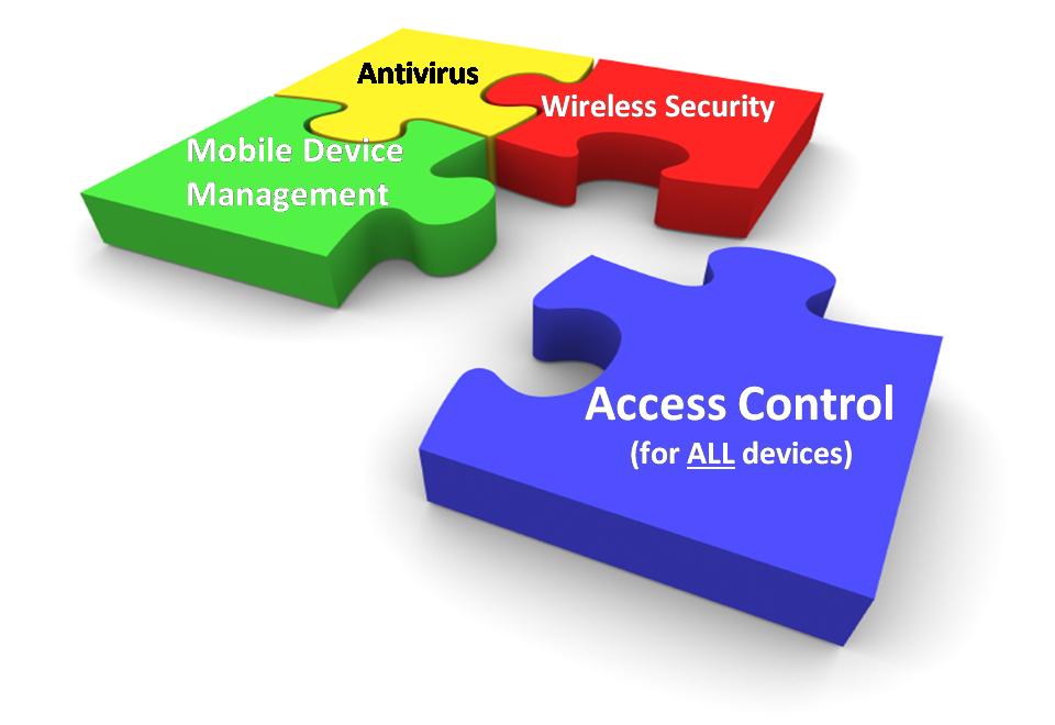 Canale Sicurezza - accesso alla rete