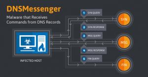 DnsMessenger, malware invisibile