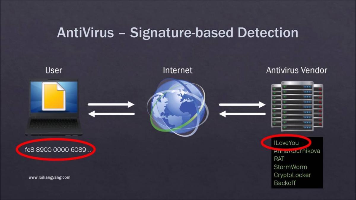 Insider Threat Monitoring.