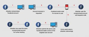 Facebook & Phishing.